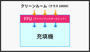 FFU 画像